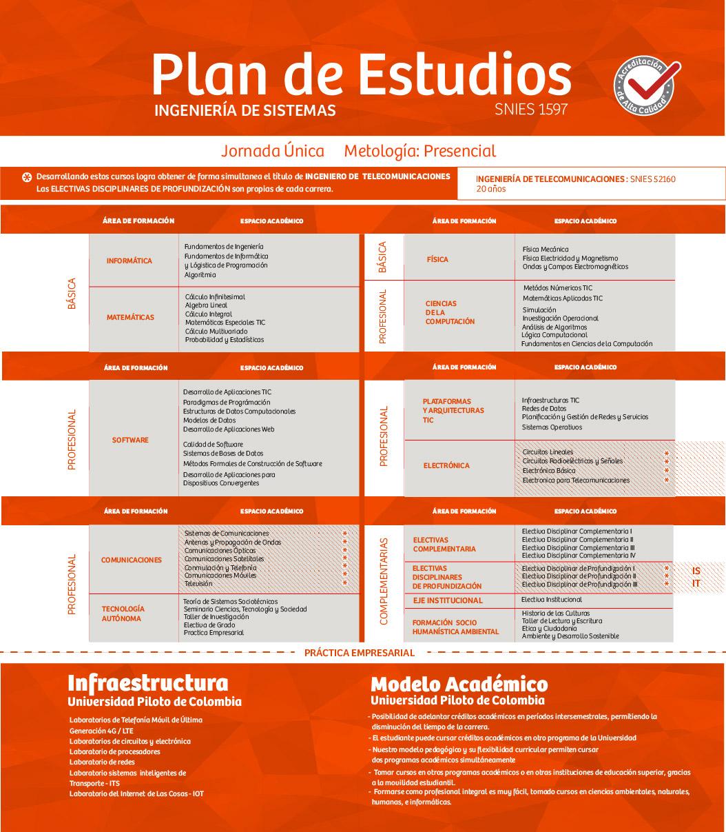 Plan de Estudios Ing de Sistemas