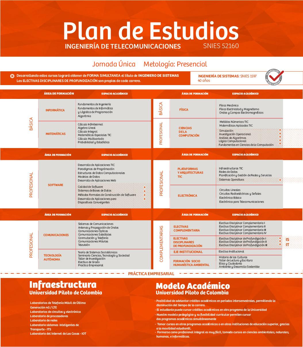 Plan de Estudios de Ing de Telecomunicaciones