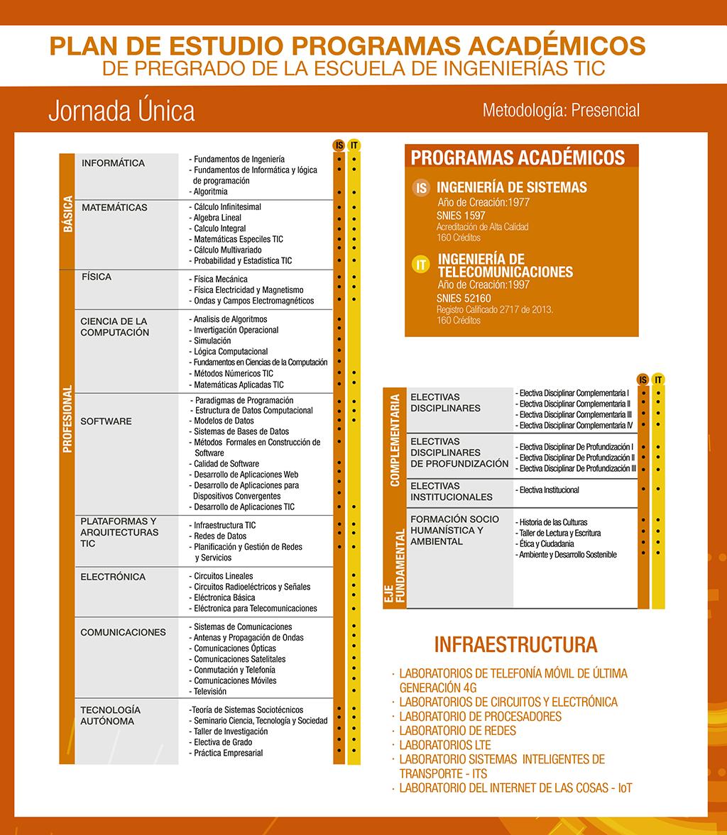 malla academica_tel_3