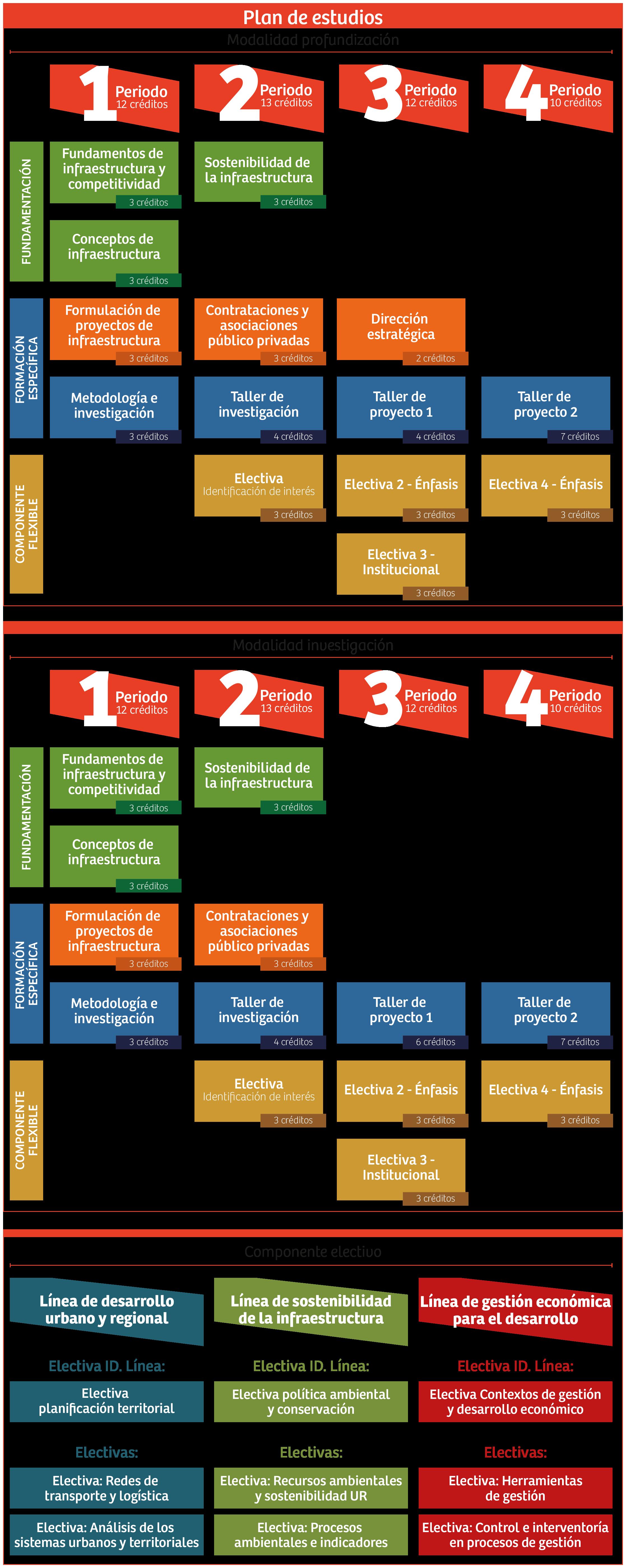 Plan de estudios MGDI