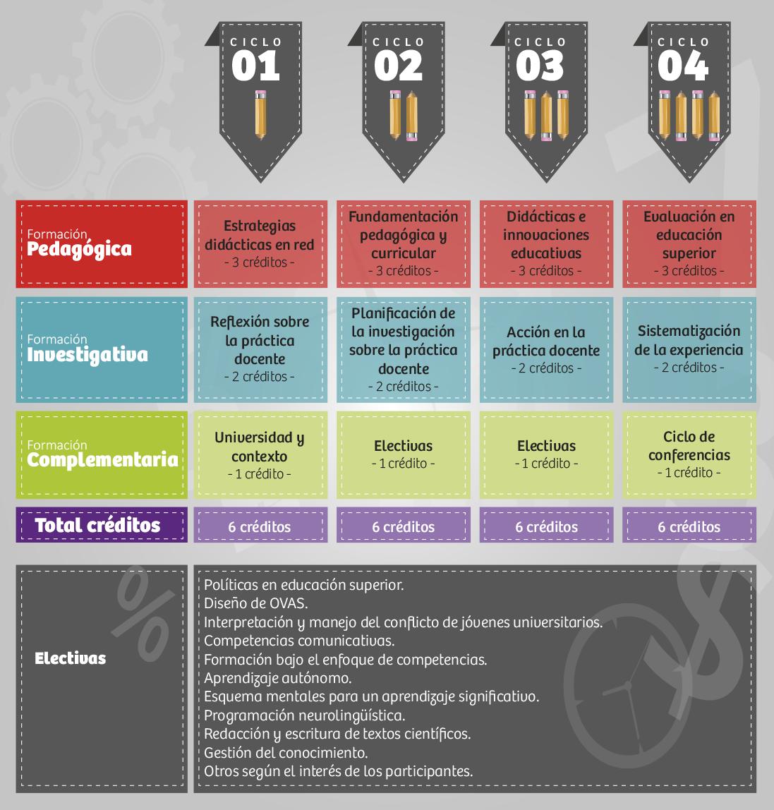 Plan de Estudios Especialización en Docencia Universitari