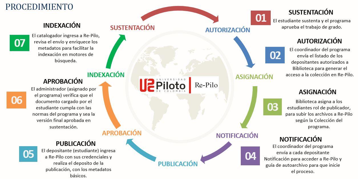 infografia-proceso-de-entrega-de-trabajos-de-grado