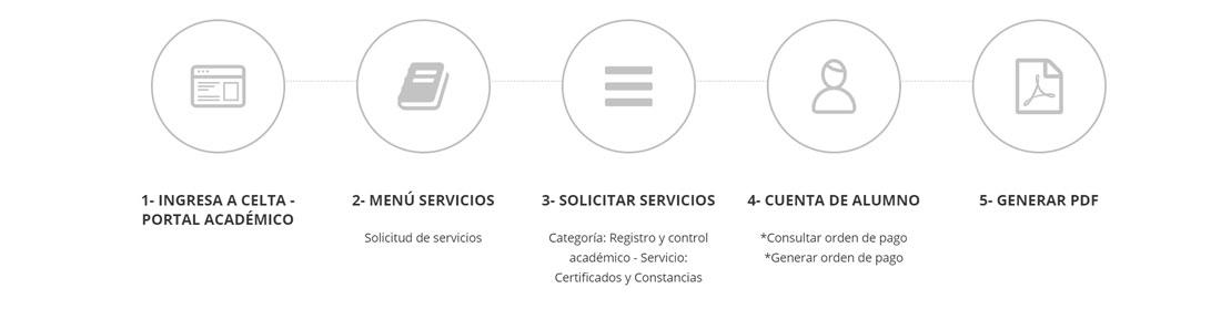 solicitar-certificados