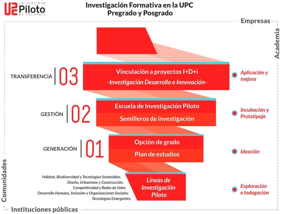 investigacion-formativa-unipiloto