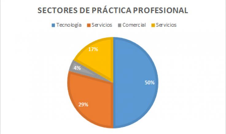 Grafico de Practicas
